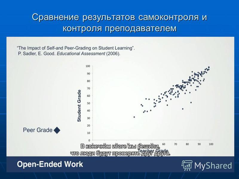 Сравнение результатов самоконтроля и контроля преподавателем
