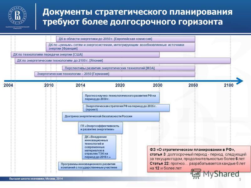 Документы стратегического планирования требуют более долгосрочного горизонта 5 © Copyright Higher School of Economics, Moscow 2014 2100205020302020200420142010 ДК по технологиям передачи энергии [США] ДК по энергетическим технологиям до 2100 г. [Япон