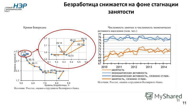 11 Безработица снижается на фоне стагнации занятости 11