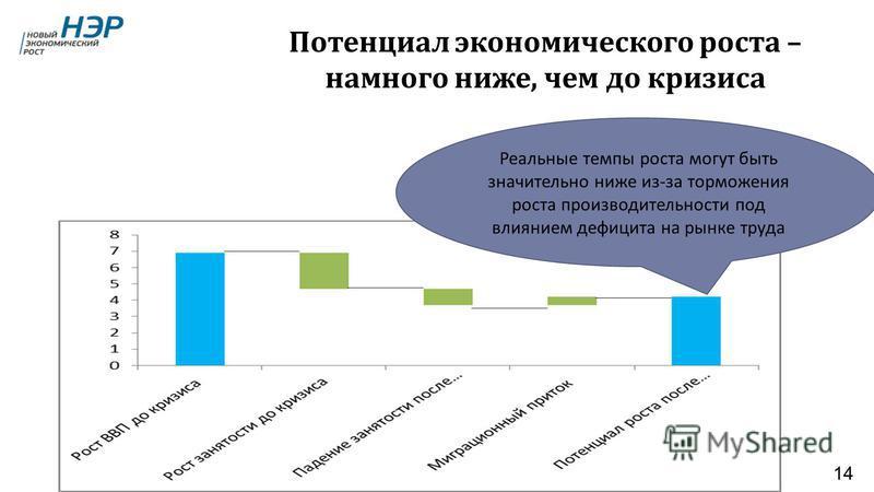 Потенциал экономического роста – намного ниже, чем до кризиса Реальные темпы роста могут быть значительно ниже из - за торможения роста производительности под влиянием дефицита на рынке труда 14