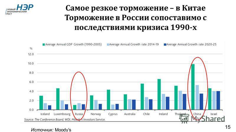 Самое резкое торможение – в Китае Торможение в России сопоставимо с последствиями кризиса 1990- х 15 Источник: Moodys