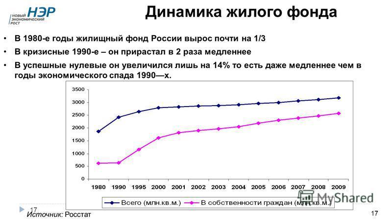 17 Динамика жилого фонда 17 Источник: Росстат В 1980-е годы жилищный фонд России вырос почти на 1/3 В кризисные 1990-е – он прирастал в 2 раза медленнее В успешные нулевые он увеличился лишь на 14% то есть даже медленнее чем в годы экономического спа