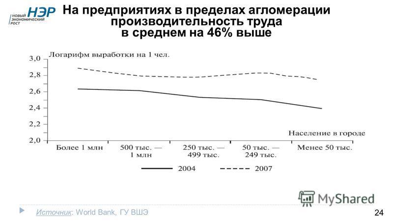 Источник: World Bank, ГУ ВШЭ На предприятиях в пределах агломерации производительность труда в среднем на 46% выше 24