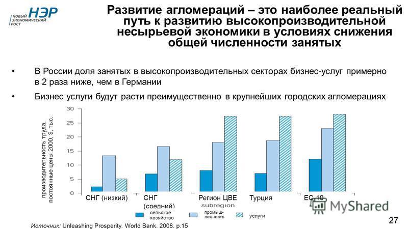 Развитие агломераций – это наиболее реальный путь к развитию высокопроизводительной несырьевой экономики в условиях снижения общей численности занятых Источник: Unleashing Prosperity. World Bank. 2008. p.15 СНГ (низкий)СНГ (средний) Регион ЦВЕТурцияЕ