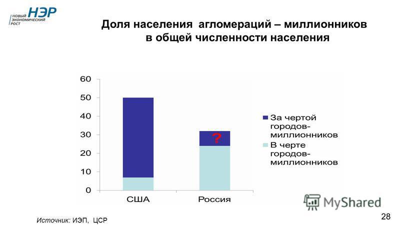 Агломерационный тип расселения в России развит слабо Источник: ИЭП, ЦСР 28 Доля населения агломераций – миллионников в общей численности населения