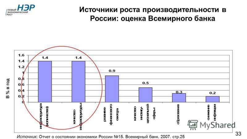 Источники роста производительности в России: оценка Всемирного банка Источник: Отчет о состоянии экономики России 15. Всемирный банк. 2007. стр.25 В % в год 33