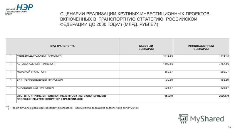 39 СЦЕНАРИИ РЕАЛИЗАЦИИ КРУПНЫХ ИНВЕСТИЦИОННЫХ ПРОЕКТОВ, ВКЛЮЧЕННЫХ В ТРАНСПОРТНУЮ СТРАТЕГИЮ РОССИЙСКОЙ ФЕДЕРАЦИИ ДО 2030 ГОДА*) (МЛРД. РУБЛЕЙ) ВИД ТРАНСПОРТАБАЗОВЫЙ СЦЕНАРИЙ ИННОВАЦИОННЫЙ СЦЕНАРИЙ 1. ЖЕЛЕЗНОДОРОЖНЫЙ ТРАНСПОРТ4418,8011434,3 2. АВТОДОР
