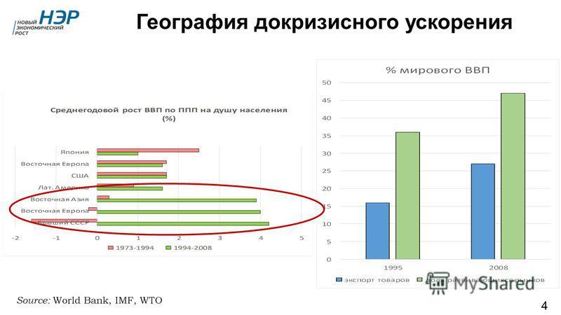 География докризисного ускорения Source: World Bank, IMF, WTO 4