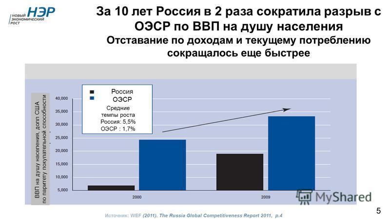 За 10 лет Россия в 2 раза сократила разрыв с ОЭСР по ВВП на душу населения Отставание по доходам и текущему потреблению сокращалось еще быстрее Источник: WEF (2011). The Russia Global Competitiveness Report 2011, p.4 Россия ОЭСР Средние темпы роста Р
