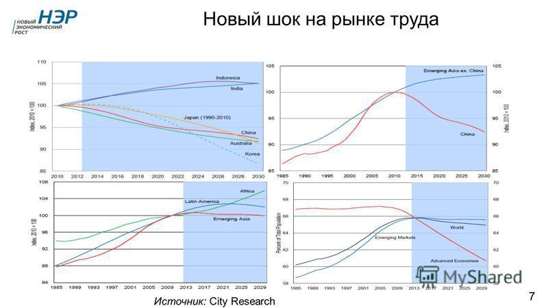 Новый шок на рынке труда Источник: City Research 7