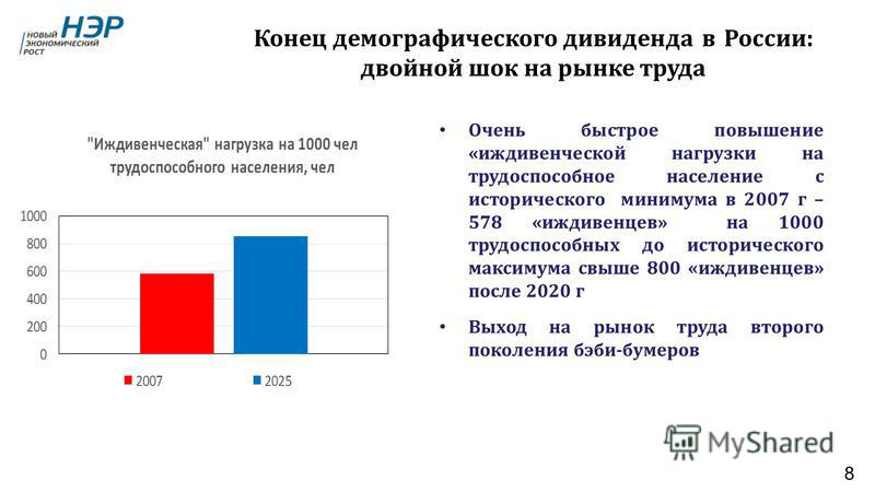Конец демографического дивиденда в России : двойной шок на рынке труда Очень быстрое повышение « иждивенческой нагрузки на трудоспособное население с исторического минимума в 2007 г – 578 « иждивенцев » на 1000 трудоспособных до исторического максиму