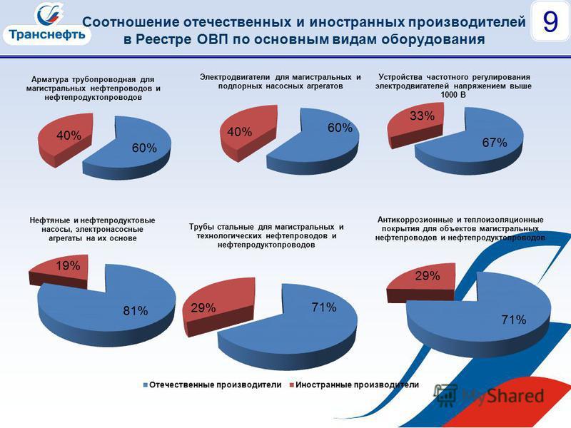 Соотношение отечественных и иностранных производителей в Реестре ОВП по основным видам оборудования 9