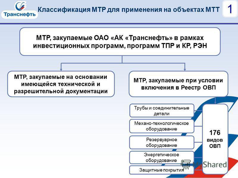 Классификация МТР для применения на объектах МТТ 1 МТР, закупаемые ОАО «АК «Транснефть» в рамках инвестиционных программ, программ ТПР и КР, РЭН МТР, закупаемые на основании имеющейся технической и разрешительной документации МТР, закупаемые при усло