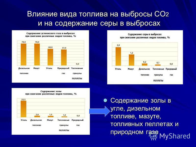 Влияние вида топлива на выбросы СO 2 и на содержание серы в выбросах Содержание золы в угле, дизельном топливе, мазуте, топливных пеллетах и природном газе Содержание золы в угле, дизельном топливе, мазуте, топливных пеллетах и природном газе