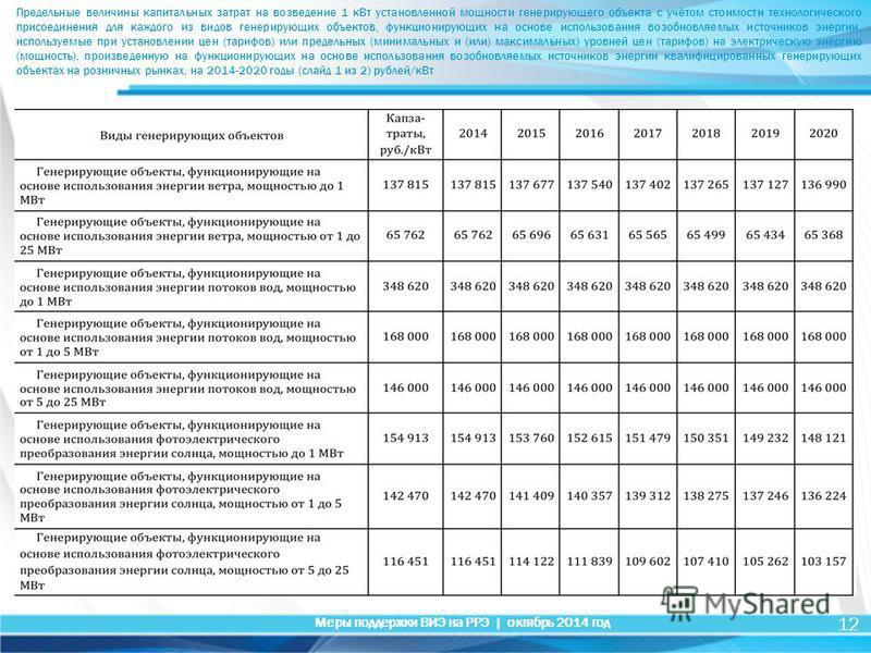 12 Меры поддержки ВИЭ на РРЭ | октябрь 2014 год Предельные величины капитальных затрат на возведение 1 к Вт установленной мощности генерирующего объекта с учётом стоимости технологического присоединения для каждого из видов генерирующих объектов, фун