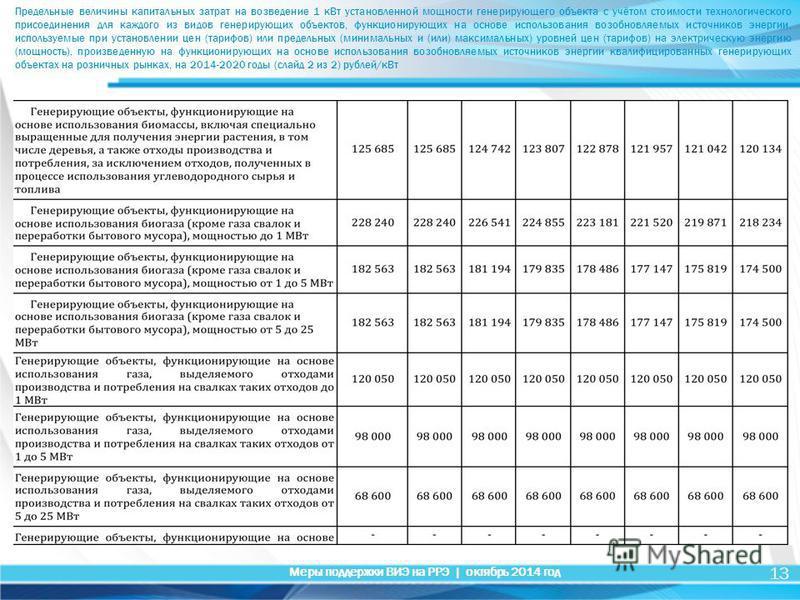 13 Меры поддержки ВИЭ на РРЭ | октябрь 2014 год Предельные величины капитальных затрат на возведение 1 к Вт установленной мощности генерирующего объекта с учётом стоимости технологического присоединения для каждого из видов генерирующих объектов, фун
