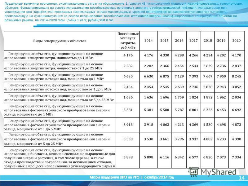 14 Меры поддержки ВИЭ на РРЭ | октябрь 2014 год Предельные величины постоянных эксплуатационных затрат на обслуживание 1 (одного) к Вт установленной мощности квалифицированных генерирующих объектов, функционирующих на основе использования возобновляе