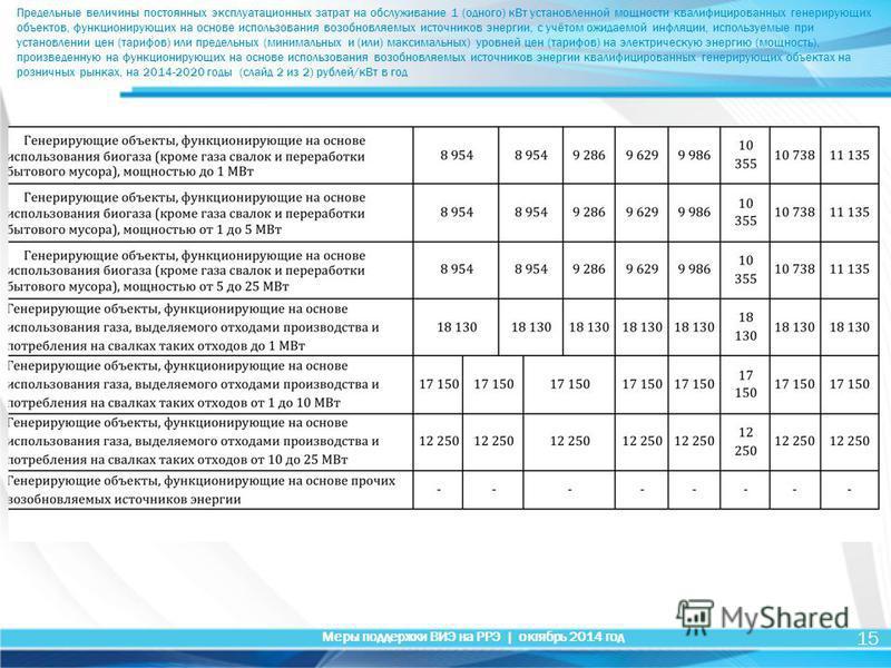 15 Меры поддержки ВИЭ на РРЭ | октябрь 2014 год Предельные величины постоянных эксплуатационных затрат на обслуживание 1 (одного) к Вт установленной мощности квалифицированных генерирующих объектов, функционирующих на основе использования возобновляе