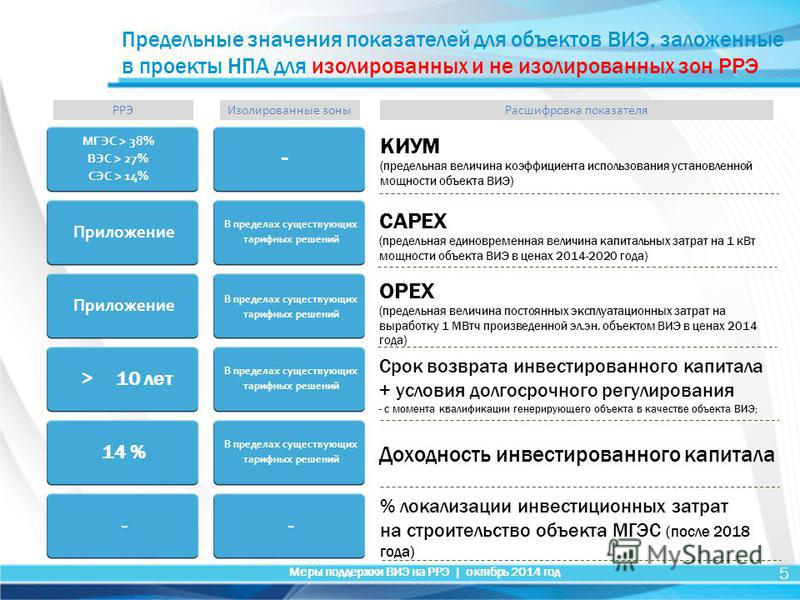РРЭ 5 КИУМ (предельная величина коэффициента использования установленной мощности объекта ВИЭ) CAPEX (предельная единовременная величина капитальных затрат на 1 к Вт мощности объекта ВИЭ в ценах 2014-2020 года) OPEX (предельная величина постоянных эк