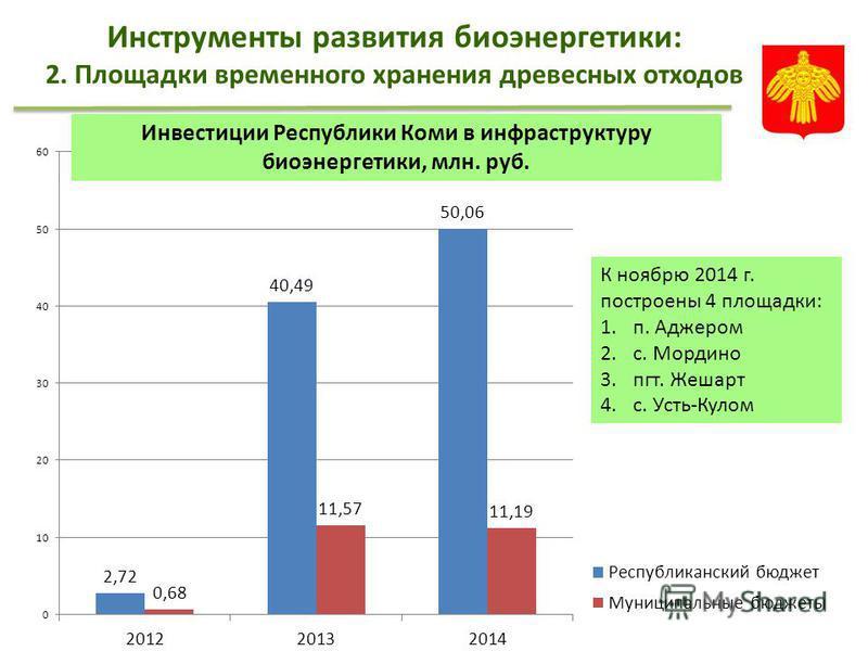 Инструменты развития биоэнергетики: 2. Площадки временного хранения древесных отходов Инвестиции Республики Коми в инфраструктуру биоэнергетики, млн. руб.