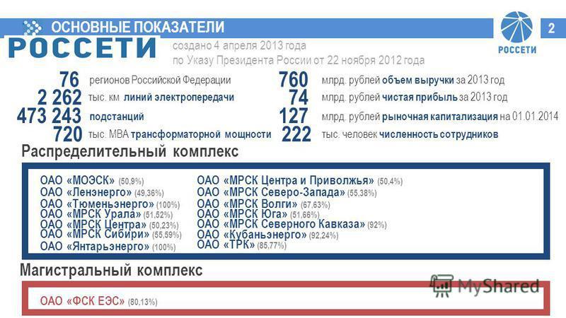 ОСНОВНЫЕ ПОКАЗАТЕЛИ 2 создано 4 апреля 2013 года по Указу Президента России от 22 ноября 2012 года Распределительный комплекс Магистральный комплекс ОАО «ФСК ЕЭС» (80,13%) ОАО «МОЭСК» (50,9%) ОАО «Ленэнерго» (49,36%) ОАО «Тюменьэнерго» (100%) ОАО «МР