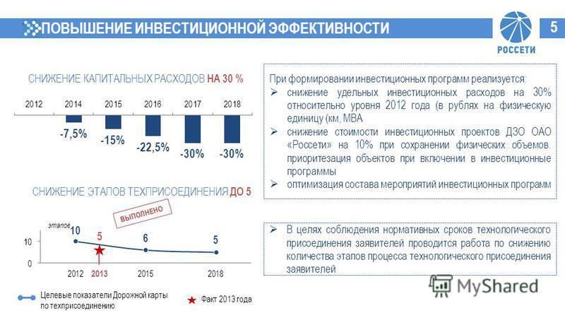 ПОВЫШЕНИЕ ИНВЕСТИЦИОННОЙ ЭФФЕКТИВНОСТИ При формировании инвестиционных программ реализуется: снижение удельных инвестиционных расходов на 30% относительно уровня 2012 года (в рублях на физическую единицу (км, МВА снижение стоимости инвестиционных про