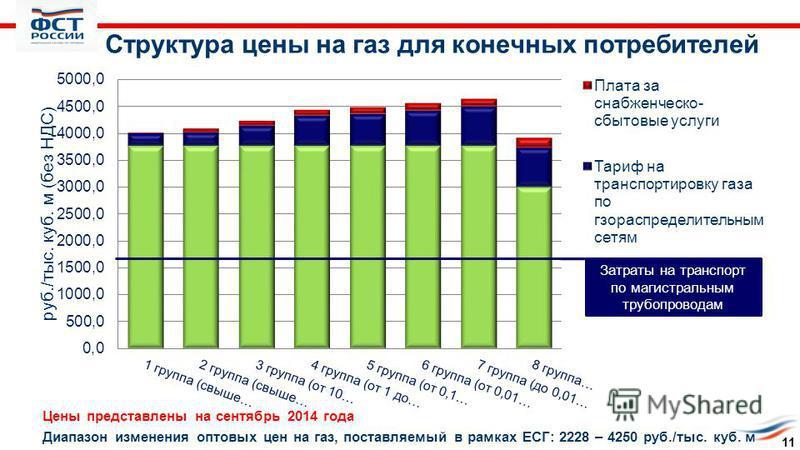 Структура цены на газ для конечных потребителей Цены представлены на сентябрь 2014 года Диапазон изменения оптовых цен на газ, поставляемый в рамках ЕСГ: 2228 – 4250 руб./тыс. куб. м Затраты на транспорт по магистральным трубопроводам 11