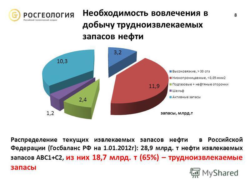 Конфиденциально Необходимость вовлечения в добычу трудноизвлекаемых запасов нефти Распределение текущих извлекаемых запасов нефти в Российской Федерации (Госбаланс РФ на 1.01.2012 г): 28,9 млрд. т нефти извлекаемых запасов АВС1+С2, из них 18,7 млрд.