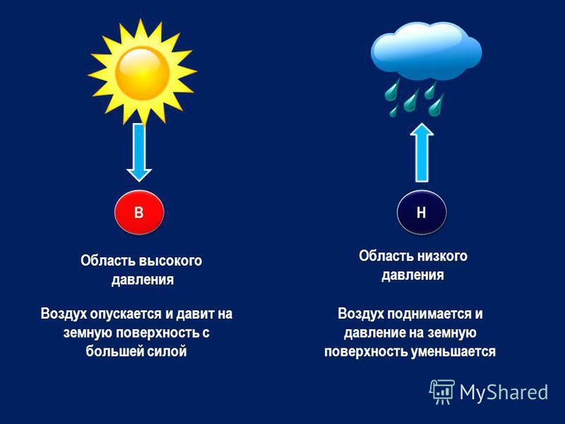 В В Н Н Область высокого давления Область низкого давления Воздух опускается и давит на земную поверхность с большей силой Воздух поднимается и давление на земную поверхность уменьшается