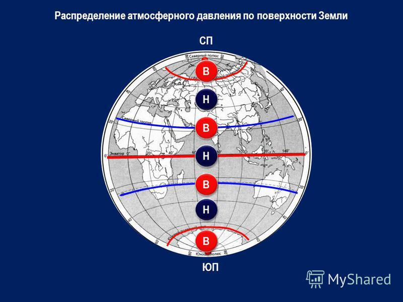 СП ЮП В В В В В В В В Н Н Н Н Н Н Распределение атмосферного давления по поверхности Земли