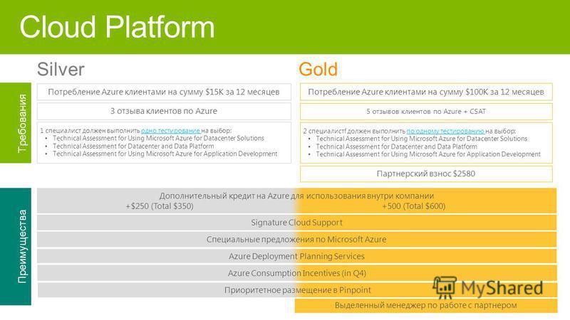 Потребление Azure клиентами на сумму $15K за 12 месяцев Потребление Azure клиентами на сумму $100K за 12 месяцев 5 отзывов клиентов по Azure + CSAT Партнерский взнос $2580 3 отзыва клиентов по Azure 2 специалистf должен выполнить по одному тестирован