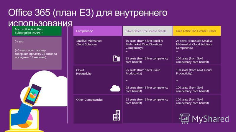 Office 365 (план E3) для внутреннего использования Competency* Silver Office 365 License Grants Gold Office 365 License Grants 5 seats (+5 seats если партнер совершил продажу 25 сетов за последние 12 месяцев) Microsoft Action Pack Subscription (MAPS)