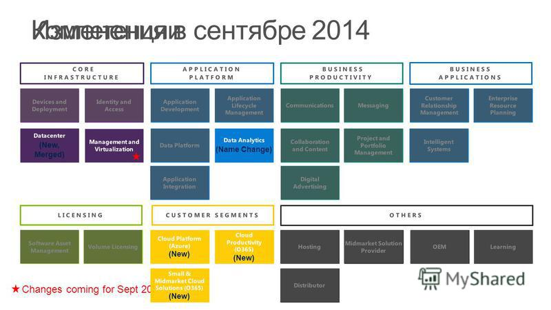 Компетенции Changes coming for Sept 2014 Изменения в сентябре 2014