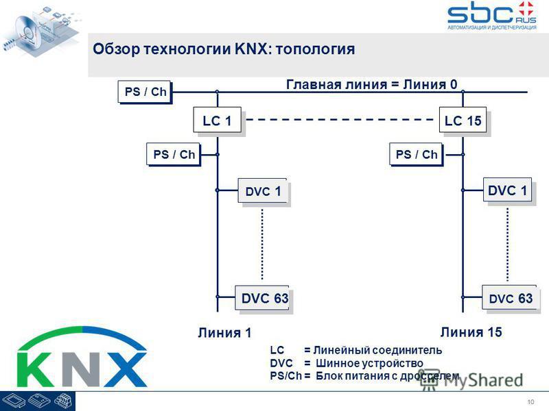 10 Обзор технологии KNX: топология LC= Линейный соединитель DVC=Шинное устройство PS/Ch=Блок питания с дросселем Главная линия = Линия 0 Линия 15 Линия 1 LC 1 DVC 1 LC 15 DVC 63 PS / Ch