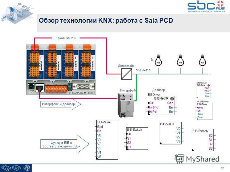 12 Обзор технологии KNX: работа с Saia PCD Интерфейс и драйвер Функции EIB с соответствующими FBox Канал RS 232 Интерфейс Драйвер S-Mode/EIB