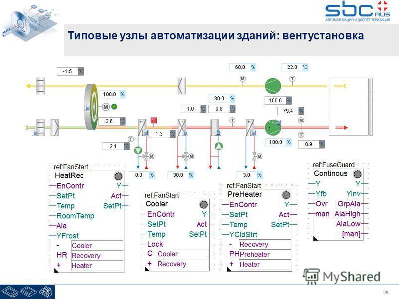 29 Типовые узлы автоматизации зданий: вентустановка