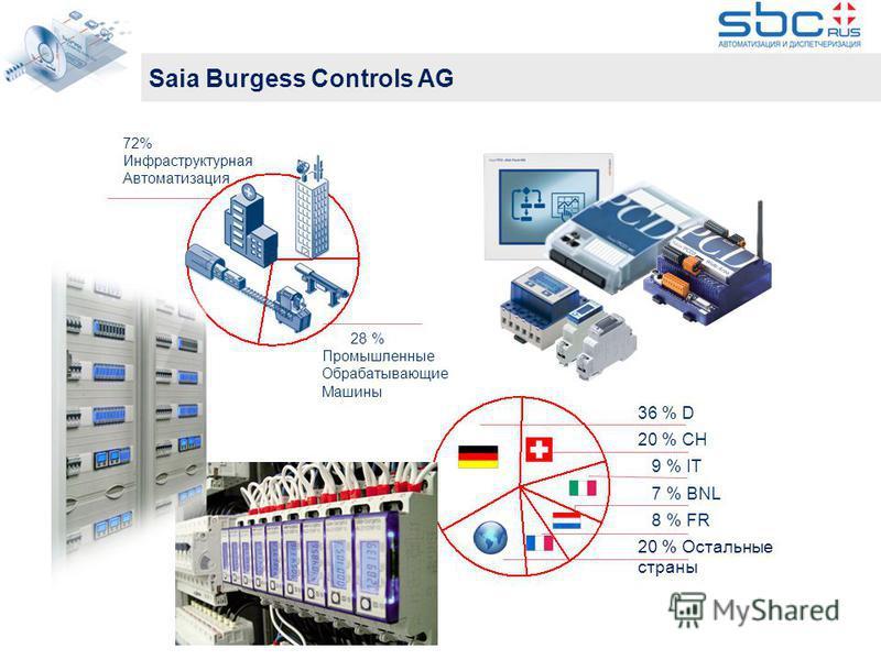 3 Saia Burgess Controls AG 28 % Промышленные Обрабатывающие Машины 36 % D 20 % CH 9 % IT 7 % BNL 8 % FR 20 % Остальные страны 72% Инфраструктурная Автоматизация