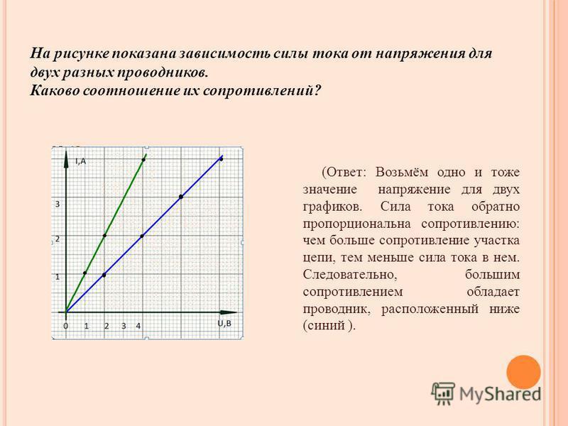 На рисунке показана зависимость силы тока от напряжения для двух разных проводников. Каково соотношение их сопротивлений? (Ответ: Возьмём одно и тоже значение напряжение для двух графиков. Сила тока обратно пропорциональна сопротивлению: чем больше с