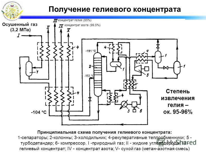 Получение гелиевого концентрата Принципиальная схема получения гелиевого концентрата: 1-сепараторы; 2-колонны; 3-холодильник; 4-рекуперативные теплообменники; 5 - турбодетандер; 6- компрессор. I -природный газ; II - жидкие углеводороды; III - гелиевы