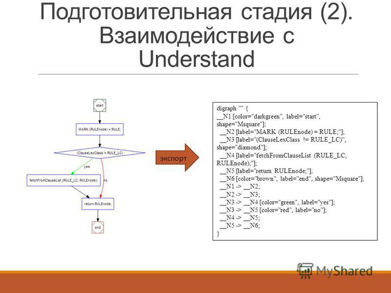 Подготовительная стадия (2). Взаимодействие с Understand digraph