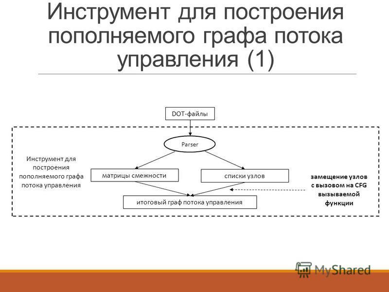 Инструмент для построения пополняемого графа потока управления (1) DOT-файлы матрицы смежности Parser списки узлов итоговый граф потока управления замещение узлов с вызовом на CFG вызываемой функции Инструмент для построения пополняемого графа потока