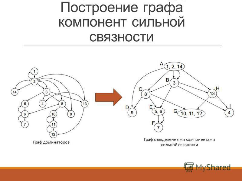Генератор тестов (4). Построение графа компонент сильной связности Граф доминаторов Граф с выделенными компонентами сильной связности