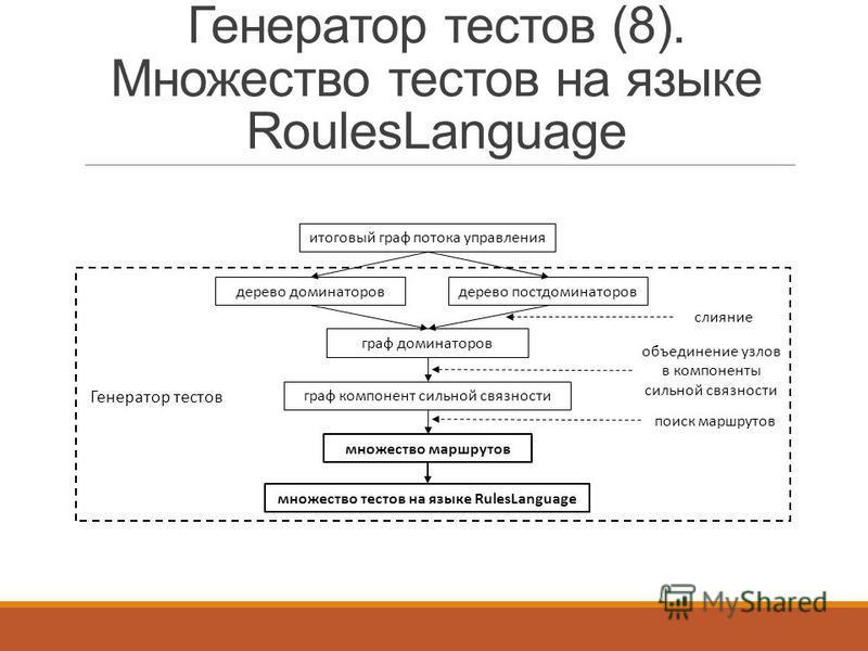 Генератор тестов (8). Множество тестов на языке RoulesLanguage итоговый граф потока управления дерево доминаторовдерево постдоминаторов граф доминаторов слияние граф компонент сильной связности объединение узлов в компоненты сильной связности множест