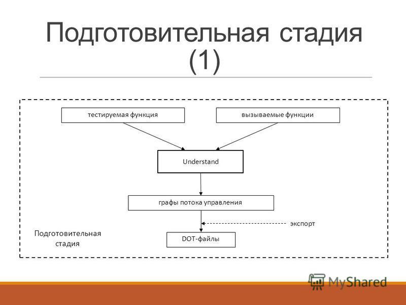 Подготовительная стадия (1) тестируемая функция вызываемые функции графы потока управления Understand DOT-файлы экспорт Подготовительная стадия