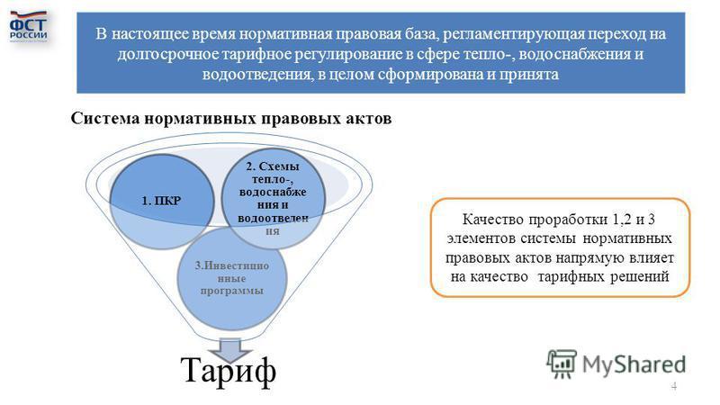 В настоящее время нормативная правовая база, регламентирующая переход на долгосрочное тарифное регулирование в сфере тепло-, водоснабжения и водоотведения, в целом сформирована и принята Тариф 3. Инвестицио нные программы 1. ПКР 2. Схемы тепло-, водо