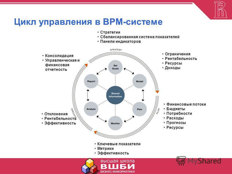 Цикл управления в BPM-системе Стратегии Сбалансированная система показателей Панели индикаторов Ограничения Рентабельность Ресурсы Доходы Ключевые показатели Метрики Эффективность Консолидация Управленческая и финансовая отчетность Отклонения Рентабе