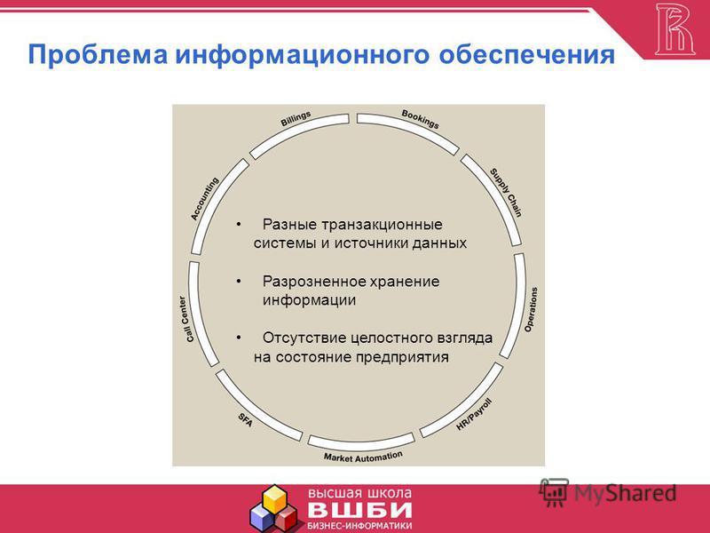 Проблема информационного обеспечения Разные транзакционные системы и источники данных Разрозненное хранение информации Отсутствие целостного взгляда на состояние предприятия