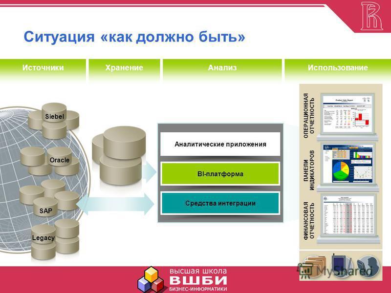 Legacy SAP Oracle Аналитические приложения BI-платформа Средства интеграции Использование ХранениеАнализ Источники Siebel Ситуация «как должно быть» ОПЕРАЦИОННАЯ ОТЧЕТНОСТЬ ПАНЕЛИ ИНДИКАТОРОВ ФИНАНСОВАЯ ОТЧЕТНОСТЬ