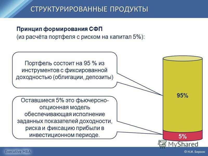 СТРУКТУРИРОВАННЫЕ ПРОДУКТЫ Н.И. Берзон 5% 95% Портфель состоит на 95 % из инструментов с фиксированной доходностью (облигации, депозиты) Оставшиеся 5% это фьючерсной- опционная модель обеспечивающая исполнение заданных показателей доходности, риска и