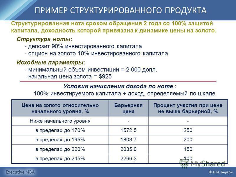 Н.И. Берзон ПРИМЕР СТРУКТУРИРОВАННОГО ПРОДУКТА Цена на золото относительно начального уровня, % Барьерная цена Процент участия при цене не выше барьерной, % Ниже начального уровня-- в пределах до 170%1572,5250 в пределах до 195%1803,7200 в пределах д